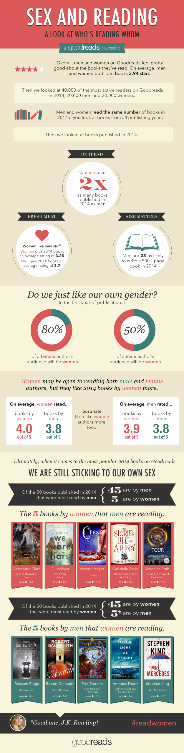 Infographie GoodReads