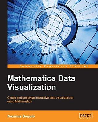 Mathematica Data Visualization Nazmus Saquib